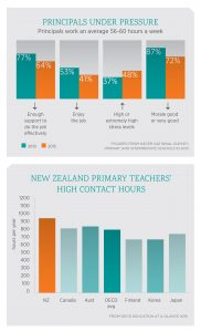 Principals under pressure: working an adverage 56-60 hours a week. Meanwhile, NZ primary teachers' contact hours are over 900 hours/year - more than OECD countries Canda, Australia, Finland, Korea and Japan, as well as the OECD average,